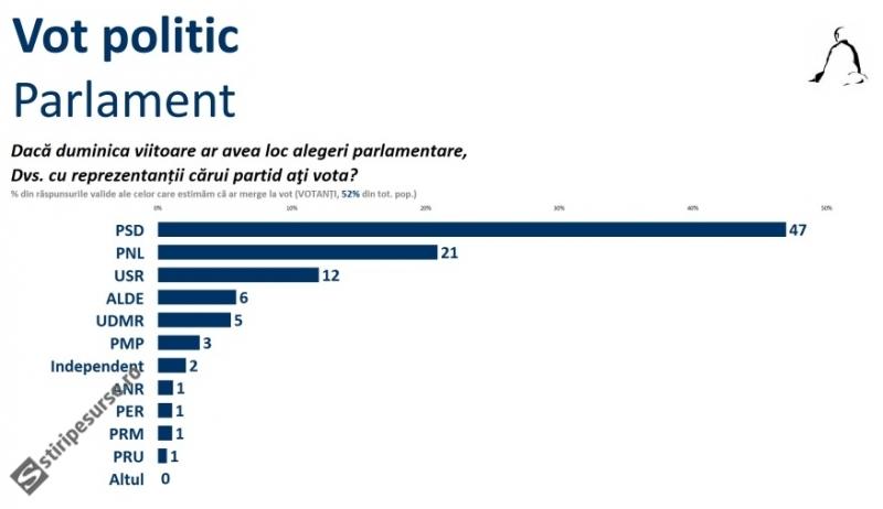 alegeri-parlament-sondaj-sociopol