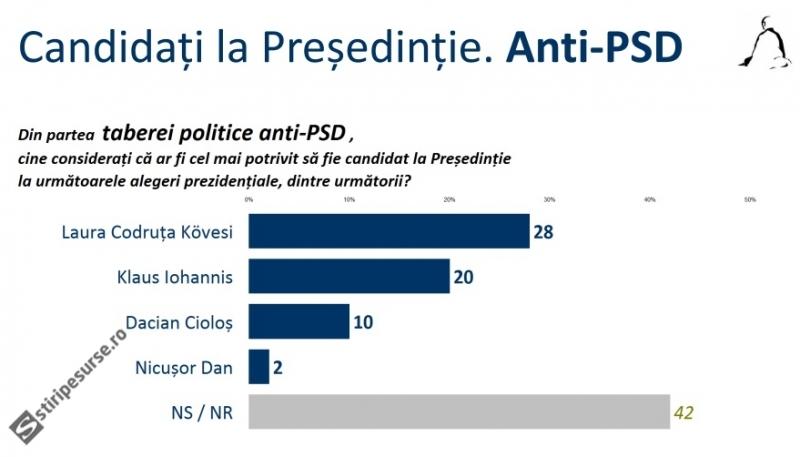 presedintie-alegeri-anti-psd-sondaj-sociopol