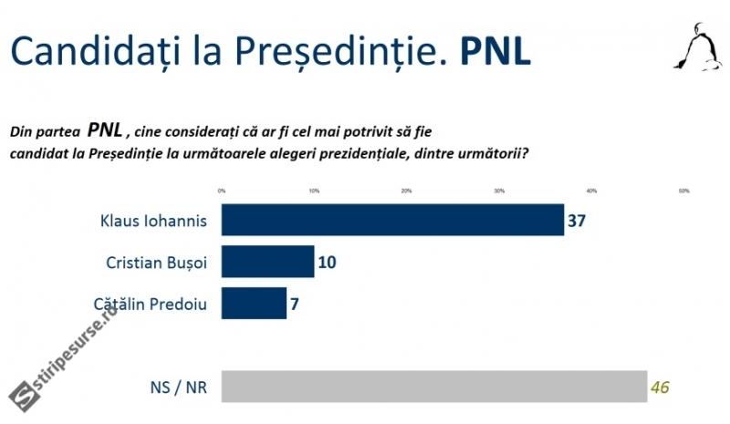 presedintie-alegeri-pnl-sondaj-sociopol