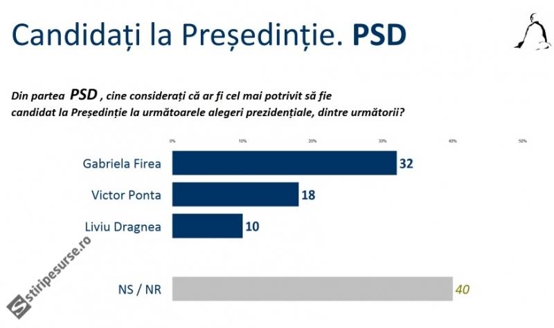 presedintie-alegeri-psd-sondaj-sociopol