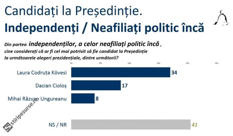 presedintie-alegeri-sondaj-sociopol